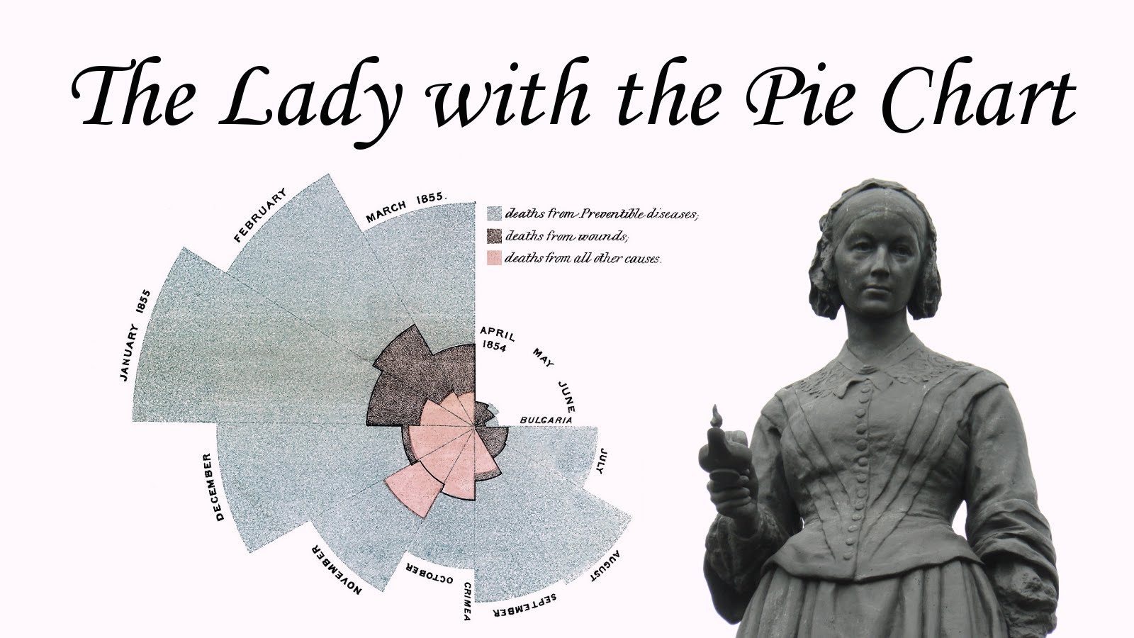 Florence Nightingale: Pie charts & the Lady with the Lamp [Mathematics Statistics Science education